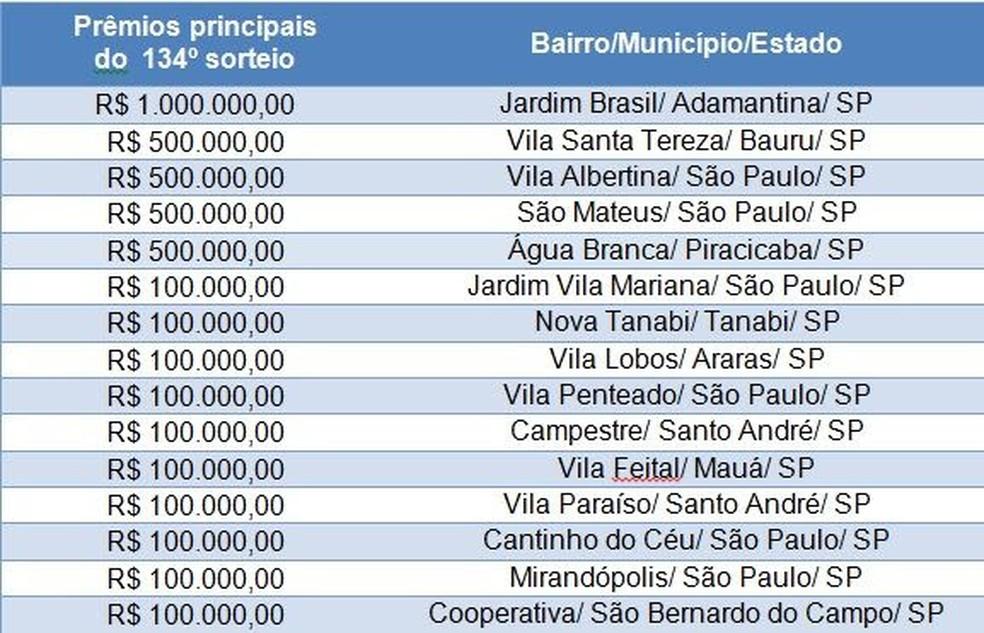 Moradora de Adamantina ganhou prêmio principal da Nota Fiscal Paulista — Foto: Secretaria da Fazenda e Planejamento