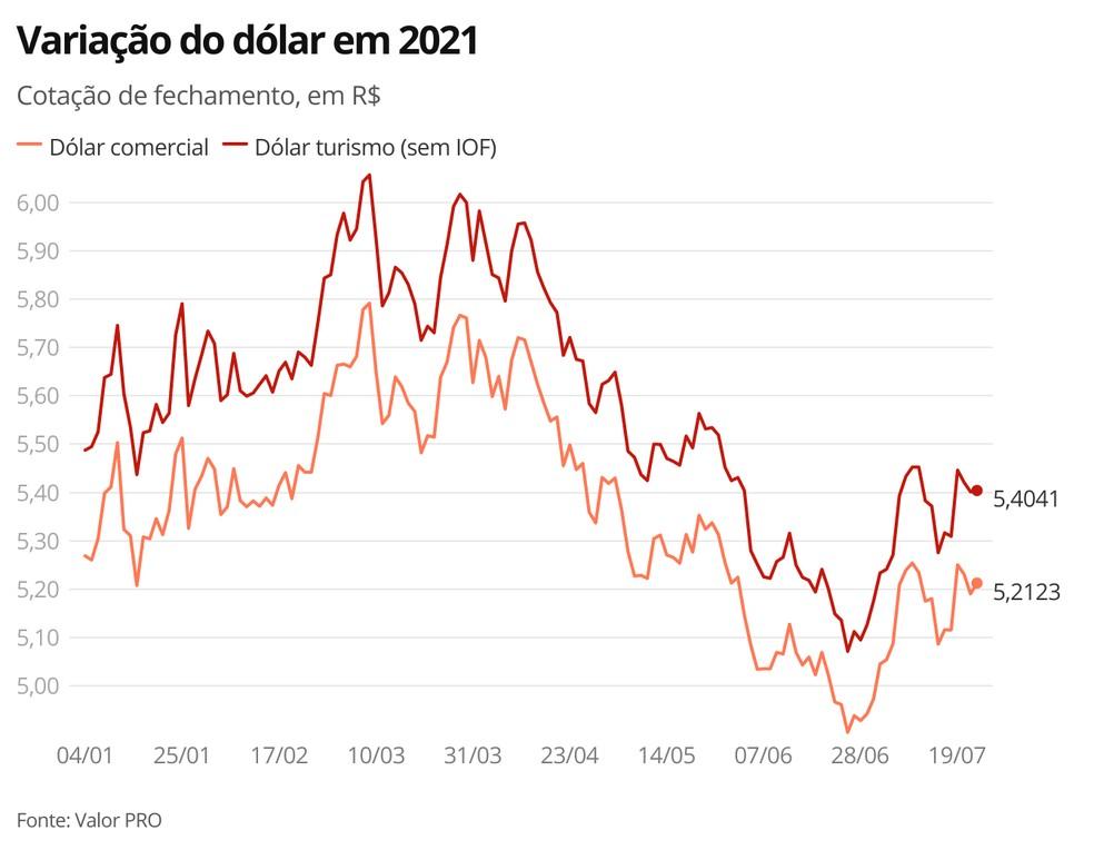 Variação do dólar em 2021 — Foto: Economia G1