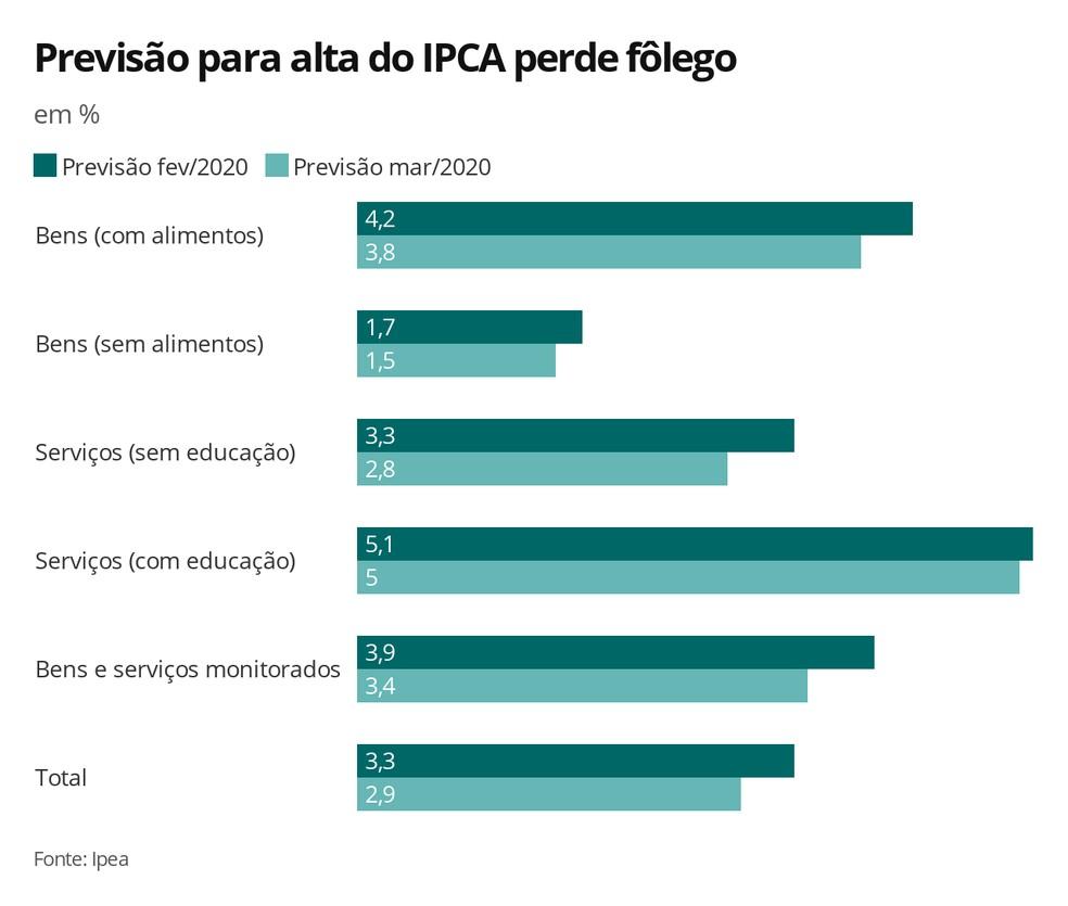 Previsão IPCA 2020 - Ipea — Foto: Economia/G1