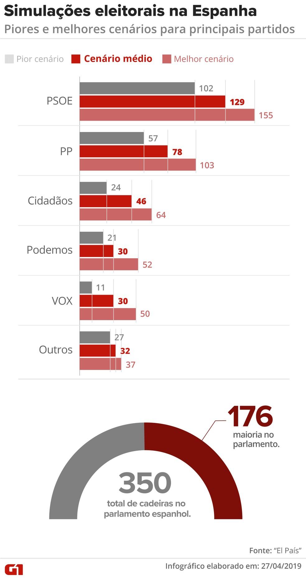 Simulações eleitorais — Foto: Guilherme Luiz/G1