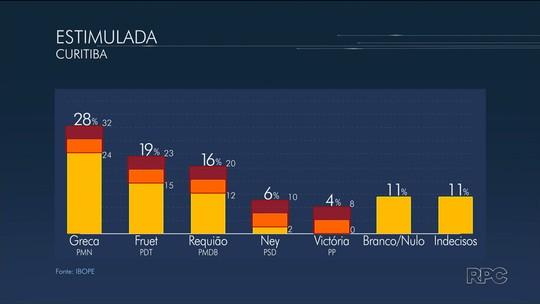 Greca lidera disputa para Prefeitura de Curitiba com 28%, diz Ibope