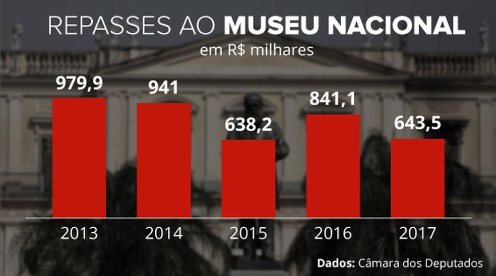 Orçamento do museu nacional (Foto: Editoria de Arte/G1)