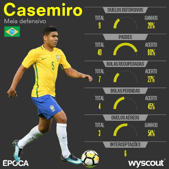 Casemiro e os volantes da Copa do Mundo de 2018 (Foto: ÉPOCA)