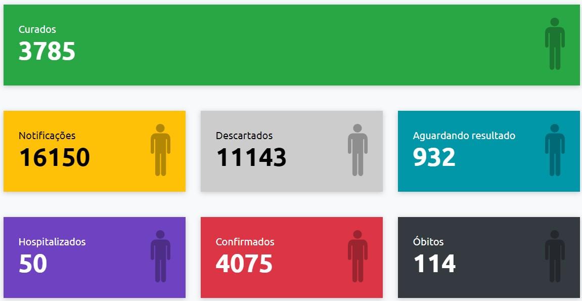 VEM registra mais 55 casos positivos de Covid-19 e Presidente Prudente chega a 4.075 confirmações da doença