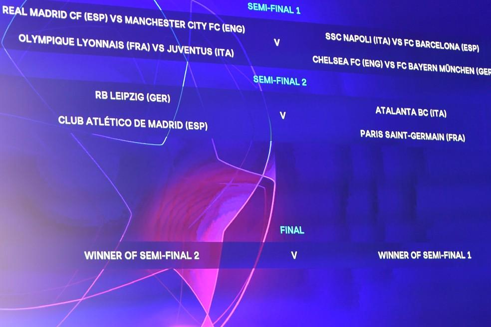 Telão mostra chaveamento das semifinais da Liga dos Campeões e de qual confronto sai o mando da decisão do título — Foto: Harold Cunningham / UEFA / AFP