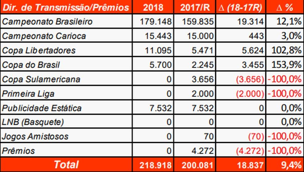 Projeção financeira do Flamengo em 2018 — Foto: Reprodução
