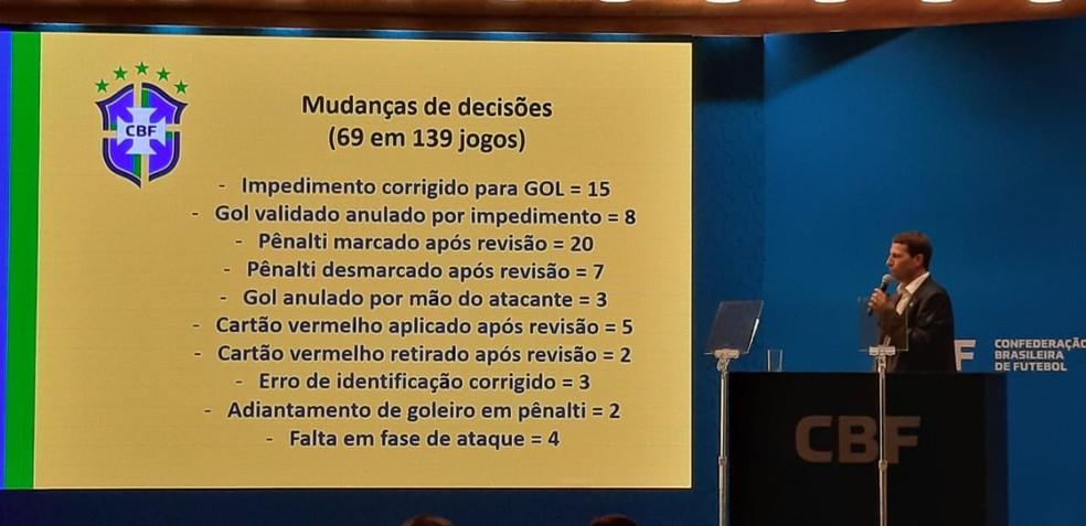Gaciba faz apresentação sobre o VAR — Foto: Sérgio Rangel