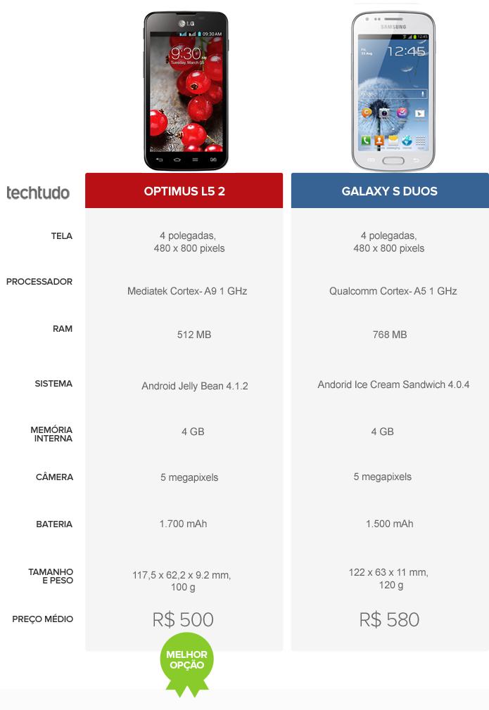 Tabela Comparativo Optimus L5 2 e Galaxy S Duos (Foto: Arte/ TechTudo)