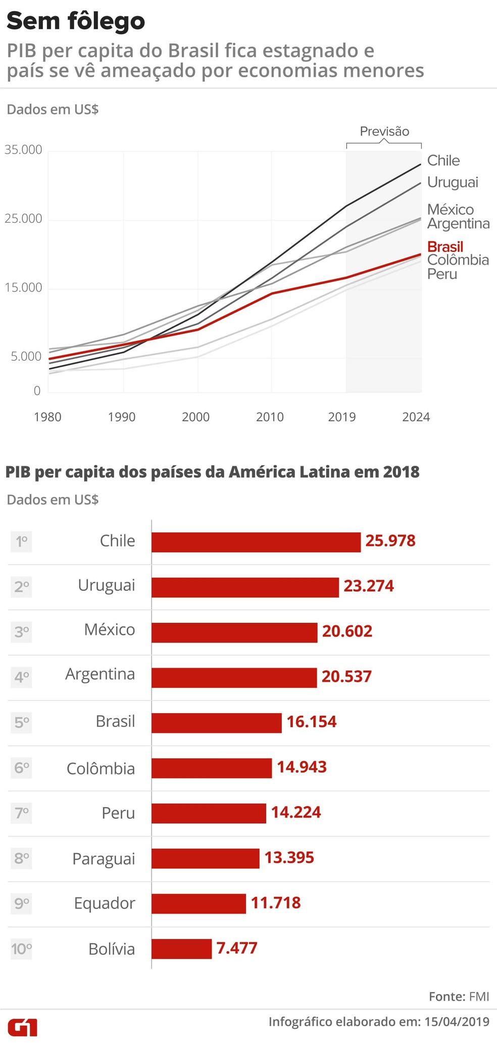 838ecd8ec ... PIB per capita dos países da América Latina — Foto  Igor Estrella Arte  G1