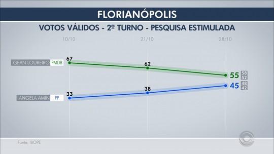 Ibope, votos válidos: Gean tem 55% e Angela Amin, 45%, em Florianópolis