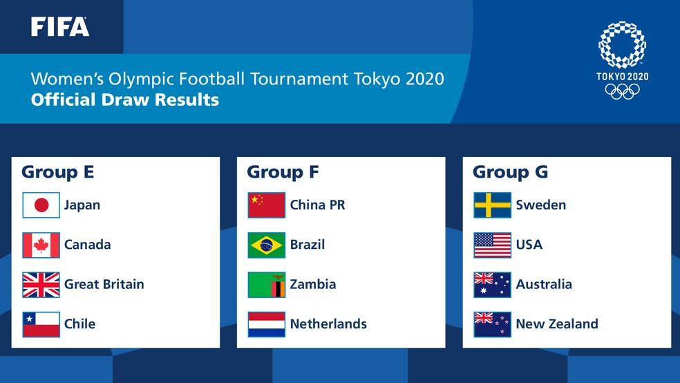 Grupos do torneio de futebol feminino das Olimpíadas — Foto: Reprodução/Twitter
