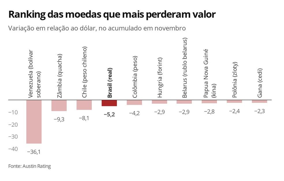 Ranking das moedas que mais perderam valor frente ao real — Foto: Economia G1