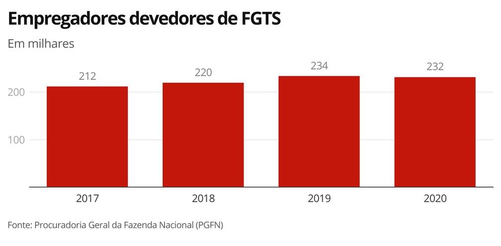 Empregadores devedores de FGTS — Foto: Economia G1