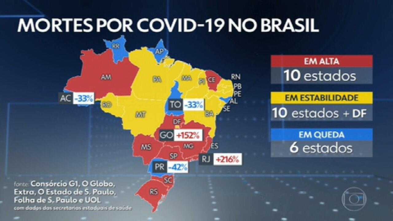 Brasil ultrapassa os 170 mil mortos por Covid