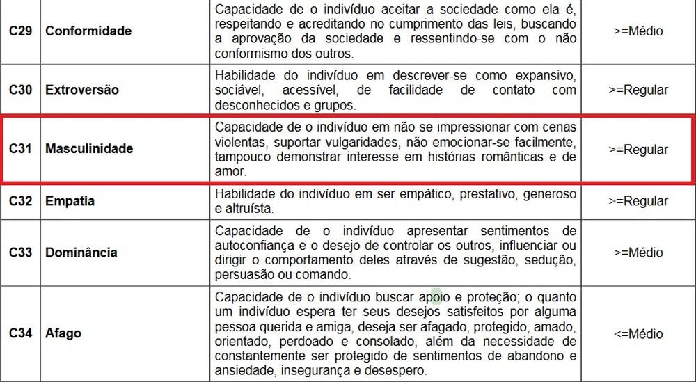 Concurso da PM do Paraná tem critério 'masculinidade' em avaliação psicológica