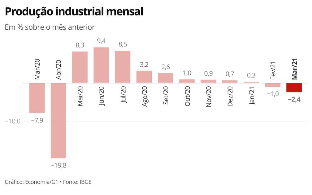 Indústria registra, em março, segundo queda seguida — Foto: Economia/G1