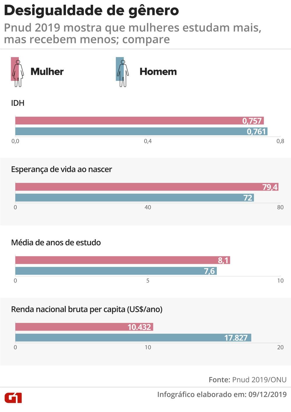 Infográfico mostra dados sobre desigualdade de gênero no Brasil — Foto: Juliane Monteiro/Arte G1