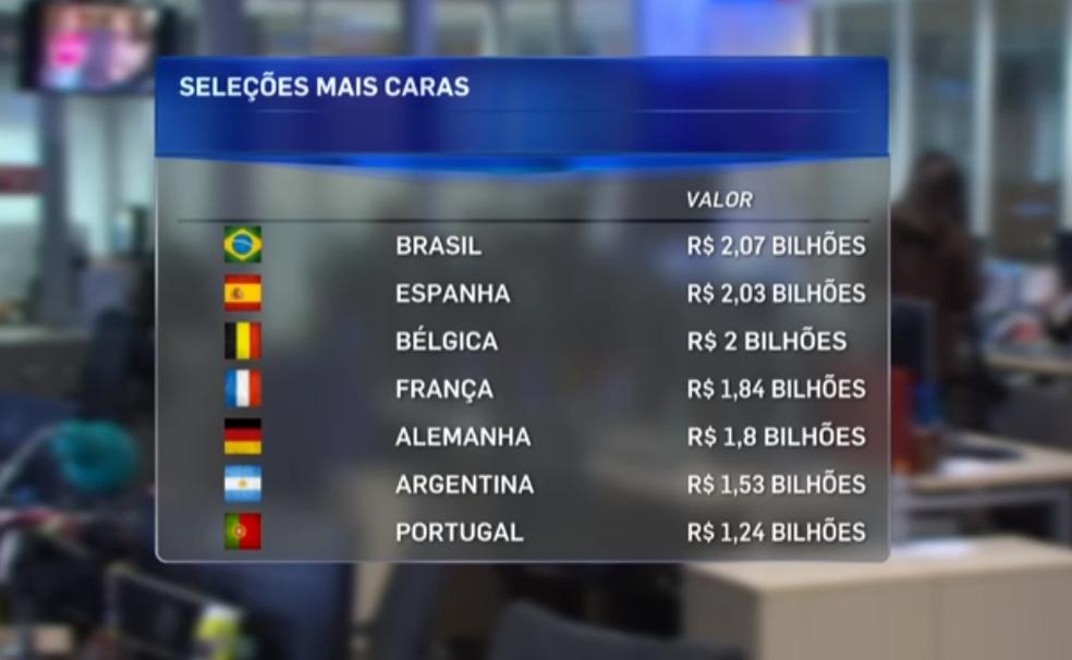 Seleções mais valiosas do mundo (Foto: Reprodução SporTV)