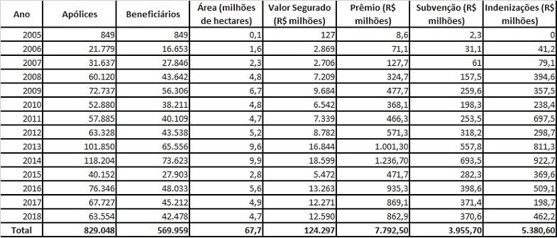 seguro rural (Foto: Divulgação)