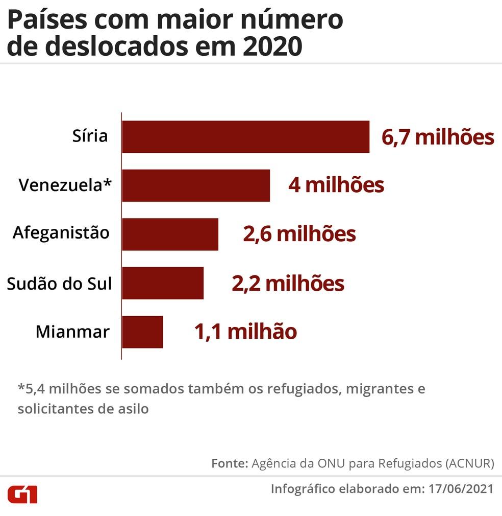 Países com maior número de deslocados em 2020 — Foto: Wagner Magalhães/G1