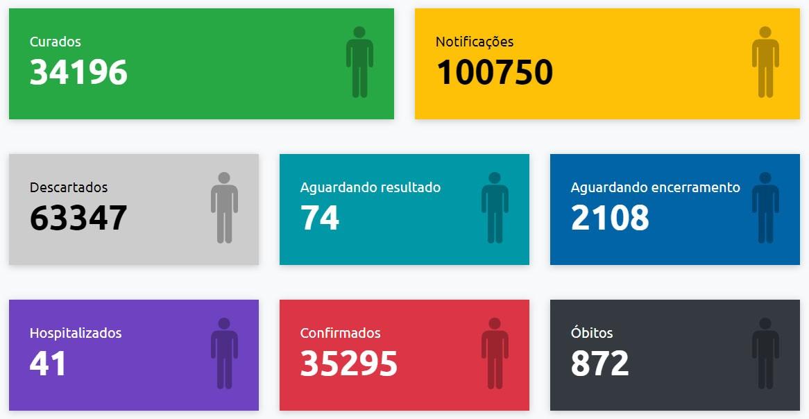 Com mais 27 exames positivos, confirmações de Covid-19 em Presidente Prudente chegam a 35.295