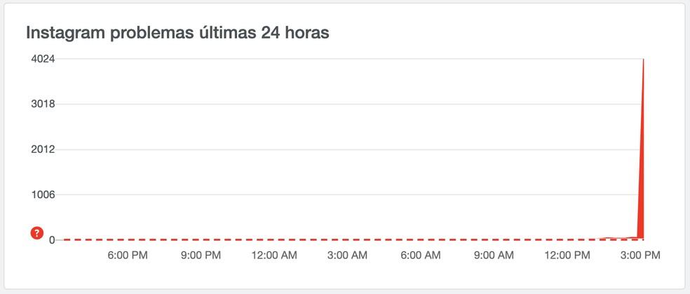 Site DownDetector registrou mais de 4 mil reclamações às 15h20 (horário de Brasília). — Foto: Reprodução/DownDetector