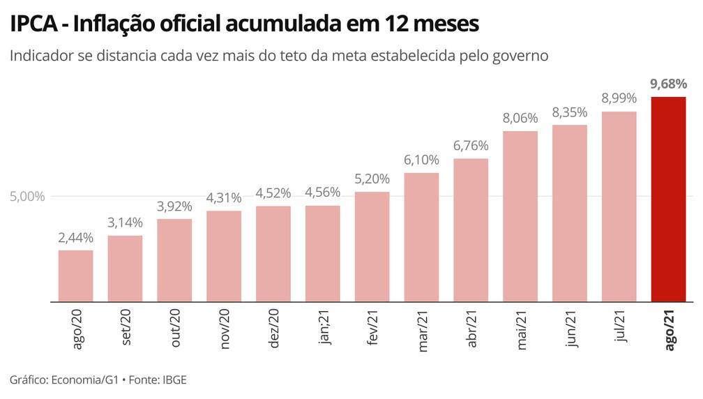 Inflação acumulada em 12 meses se distancia cada vez mais do teto da meta do governo — Foto: Economia/G1