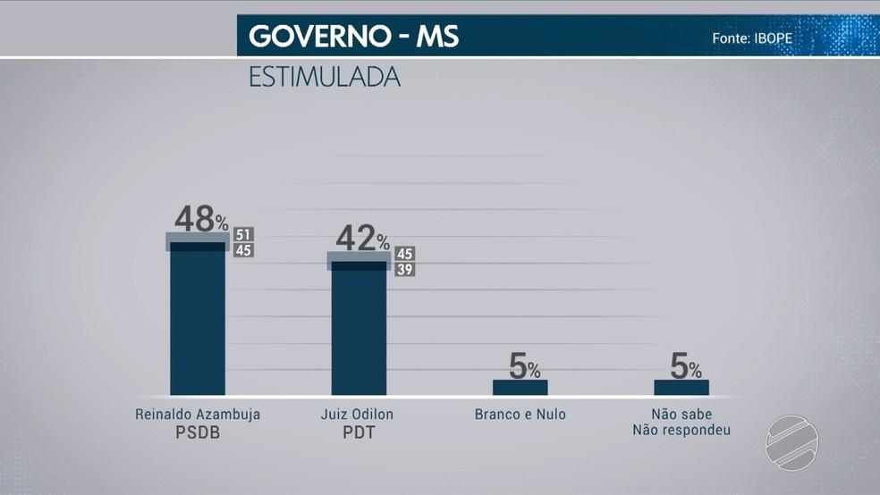 Pesquisa Ibope - 19 de outubro - Votos totais para governador de MS — Foto: TV Morena/Reprodução