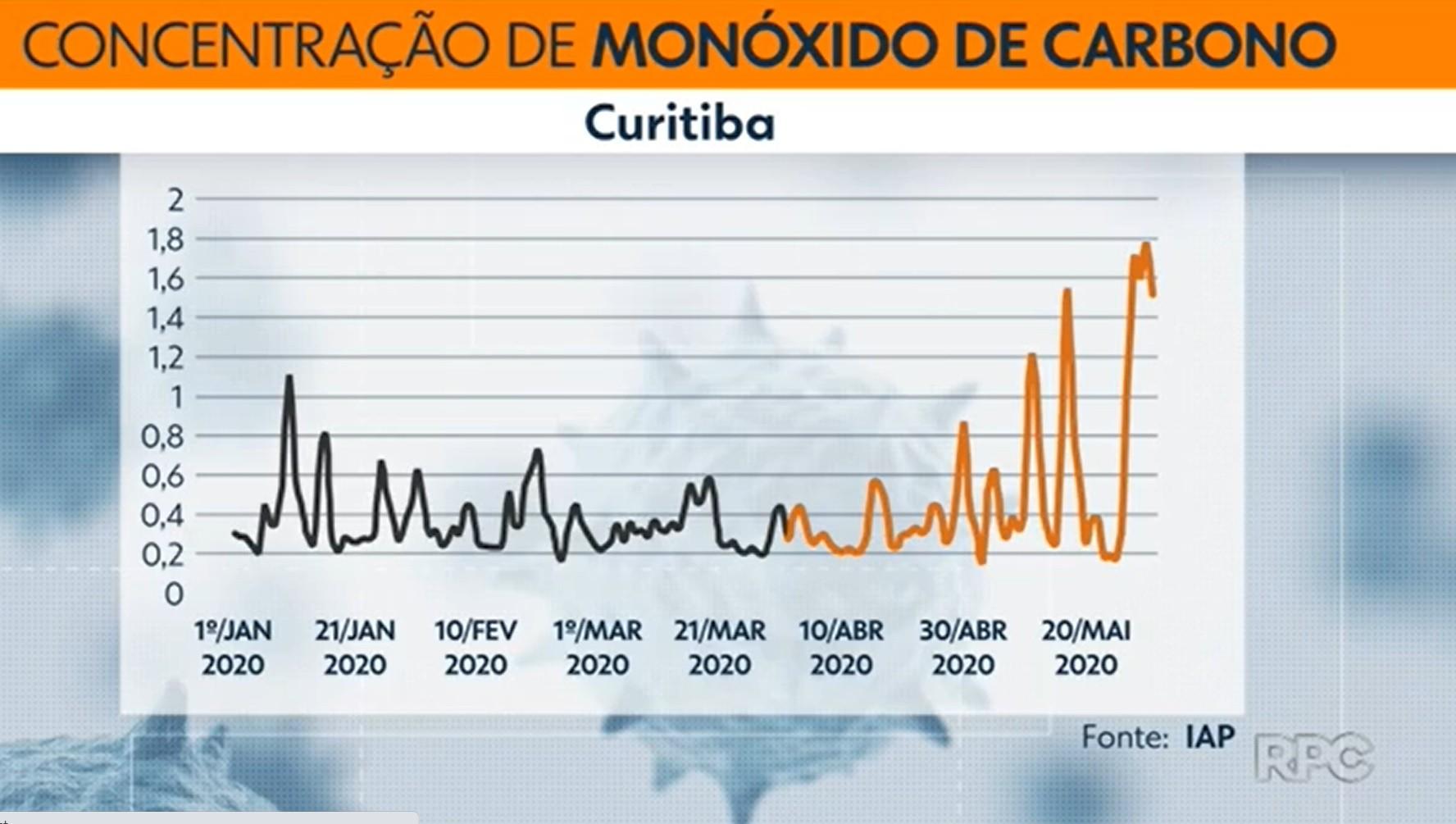 Durante a pandemia, Curitiba registra picos de poluição do ar superiores a período pré-isolamento social