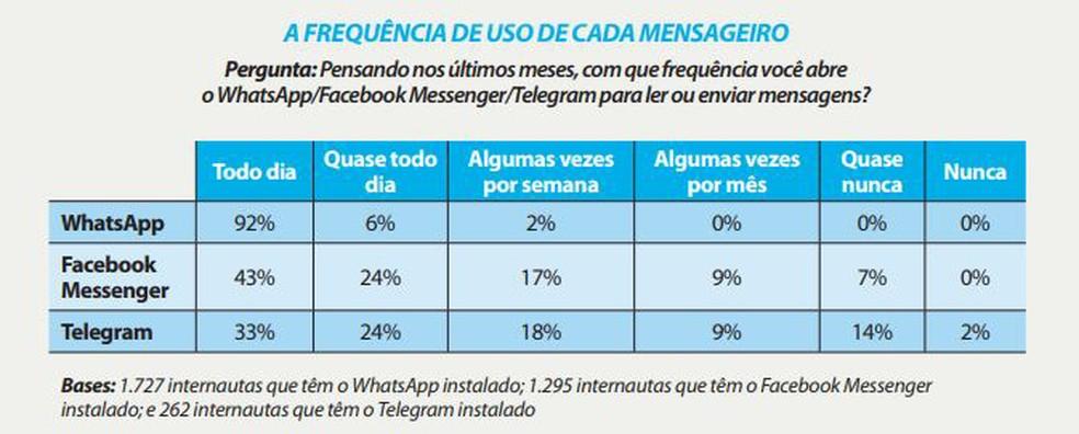 Tabela com frequência de uso dos mensageiros — Foto: Divulgação/ Panorama Mobile Time/ Opinion Box