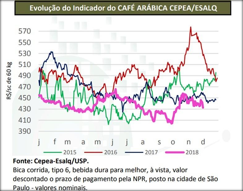 cepea café-novembro 2018 (Foto: Divulgação/Cepea-Esalq/Usp)