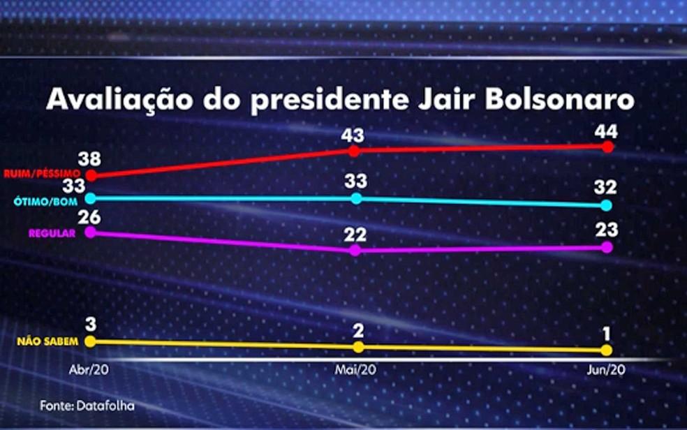 Avalição do presidente Bolsonaro segundo pesquisa Datafolha — Foto: Reprodução / TV Globo