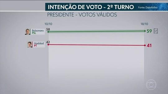 Datafolha: Bolsonaro amplia vantagem no Norte; diferença para Haddad é menor entre mais pobres e mulheres