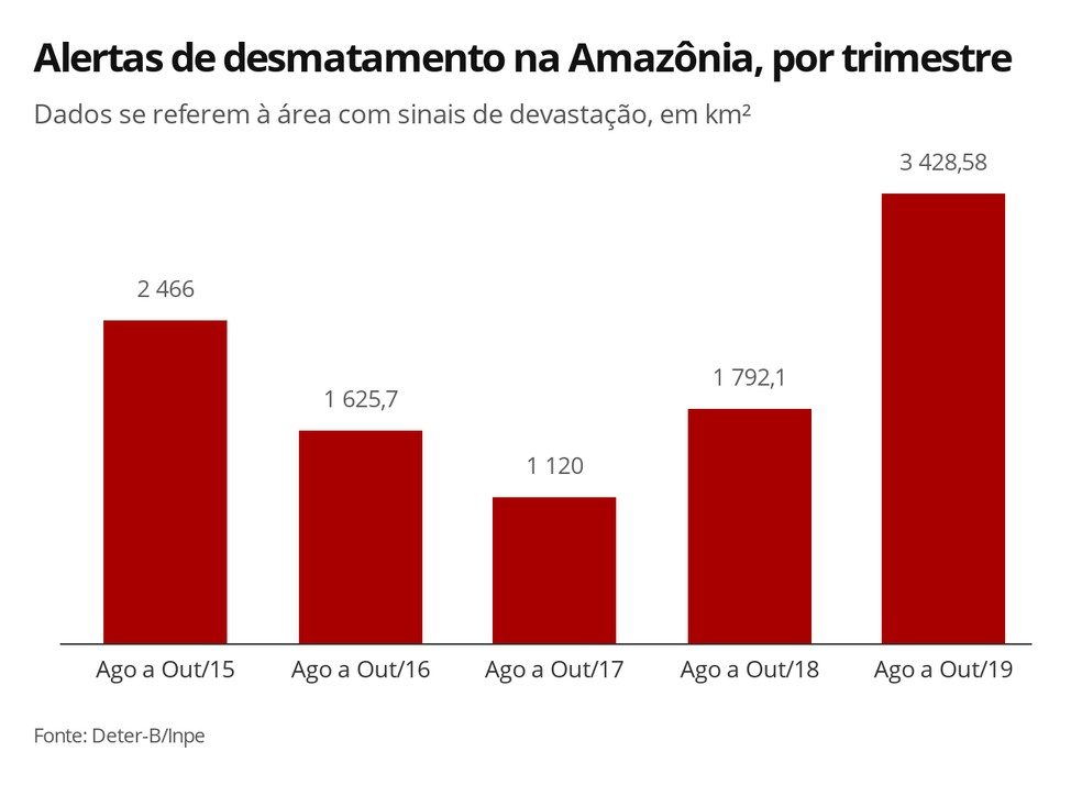 Infográfico mostra a evolução da área com sinais de devastação na Amazônia de 2015 a 2019 no trimestre de agosto a outubro — Foto: Elida Oliveira/G1