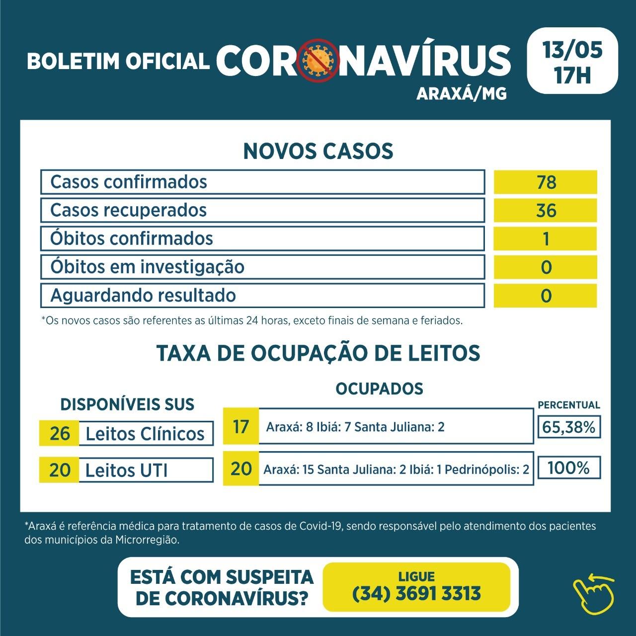 Covid-19: veja boletim da Prefeitura de Araxá de 13/05/2021; ocupação nas UTIs da rede pública vai a 100%