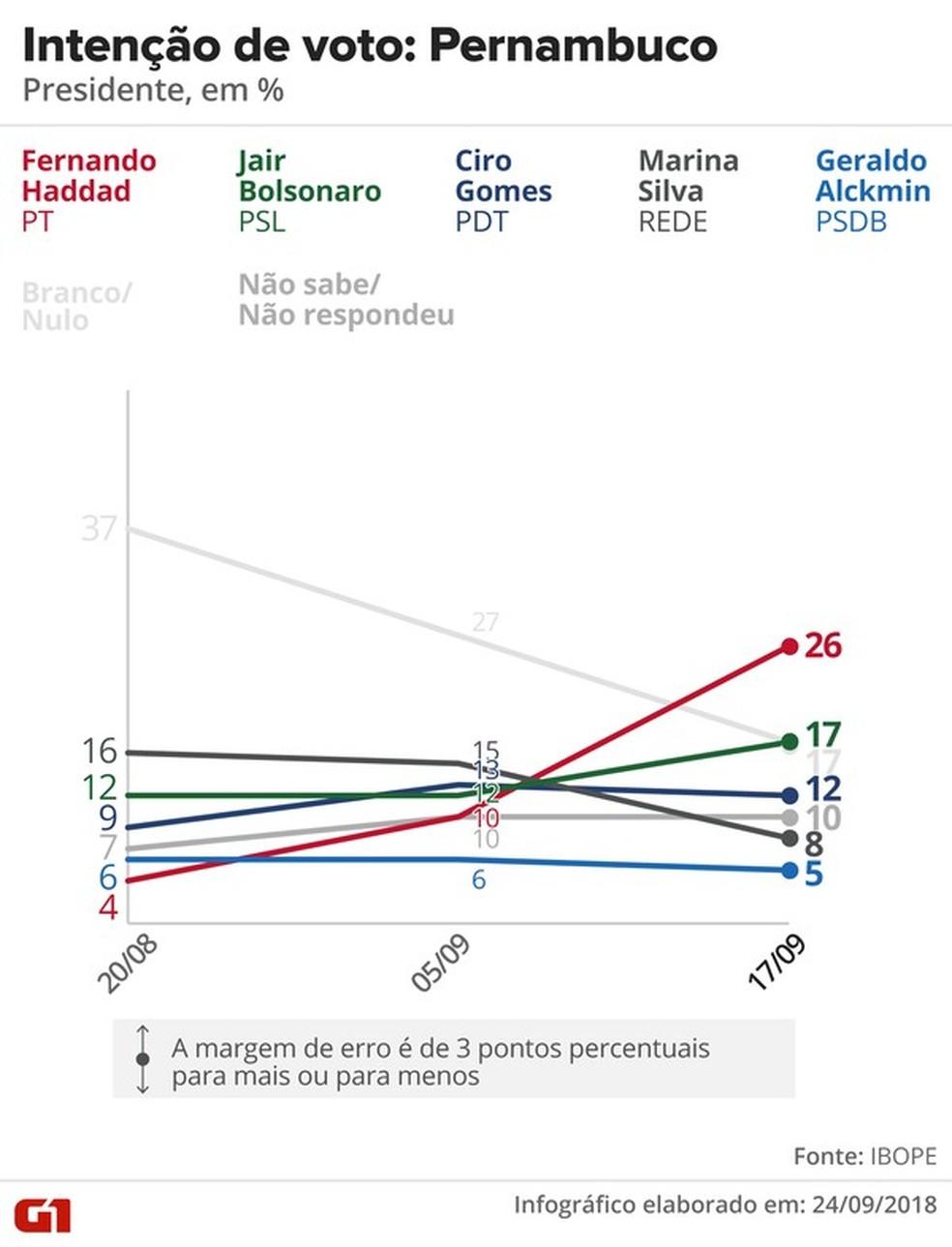 Pesquisa Ibope - evolução da intenção de voto para presidente em Pernambuco — Foto: Arte/G1