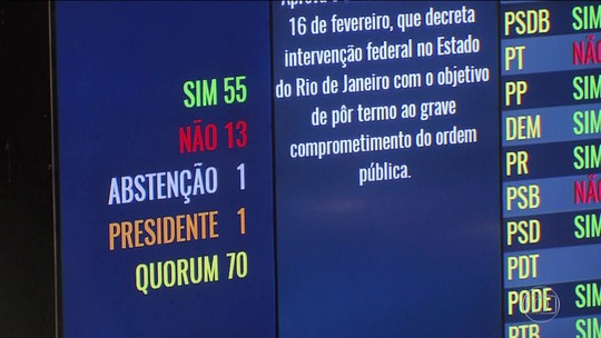 Congresso dá aval para intervenção federal na segurança do RJ