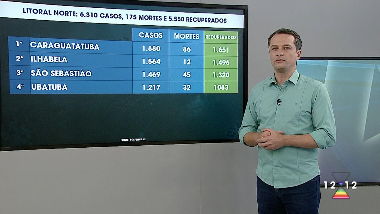 Atualização dos casos de Covid-19 no Vale do Paraíba e região