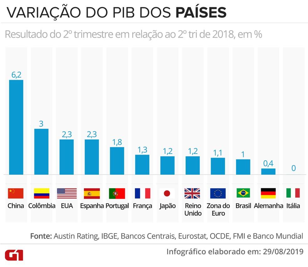 Variação do PIB dos países — Foto: Rodrigo Sanches/G1
