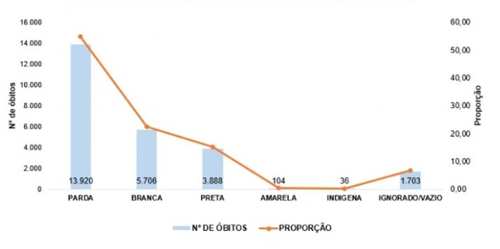 Gráfico da Sesab do número e proporção de óbitos por Covid-19, segundo raça/cor — Foto: Reprodução / Sesab
