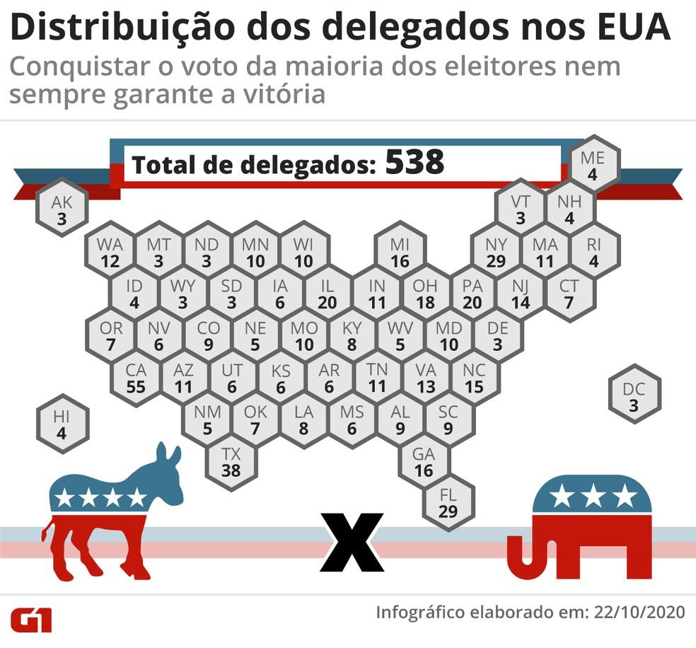 Eleições nos EUA 2020: Distribuição dos delegados no país — Foto: Elcio Horiuchi/G1