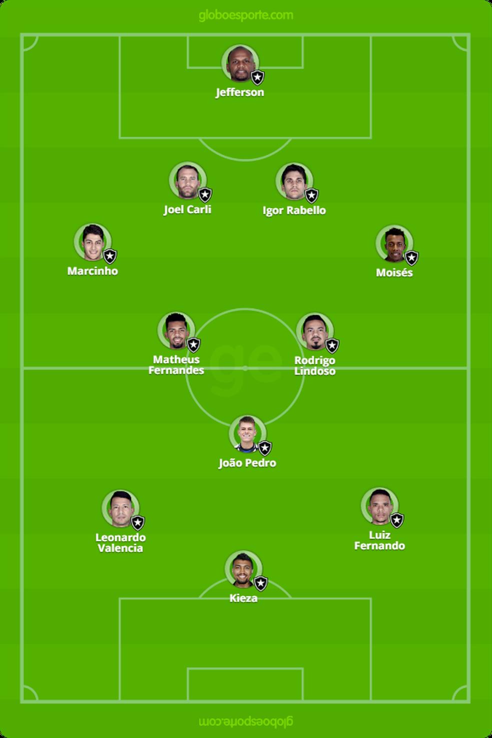 Provável formação do Botafogo contra o São Paulo (Foto: GloboEsporte.com)