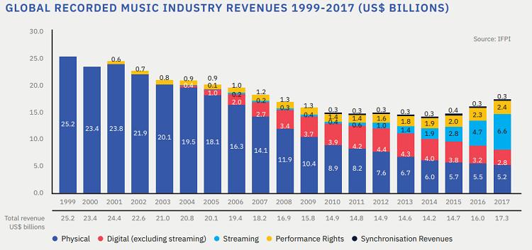 Receita da indústria fonográfica no Global Music Report 2018, relatório anual da IFPI (Foto: Reprodução/Global Music Report 2018)