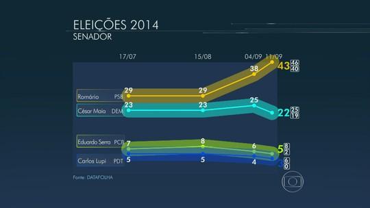 Datafolha divulga pesquisa para senador do Rio de Janeiro