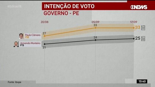 Ibope divulga pesquisa de intenção de voto para o governo de Pernambuco