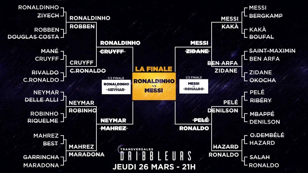 Eleição do melhor driblador de todos os tempos, do canal francês RMC — Foto: Reprodução