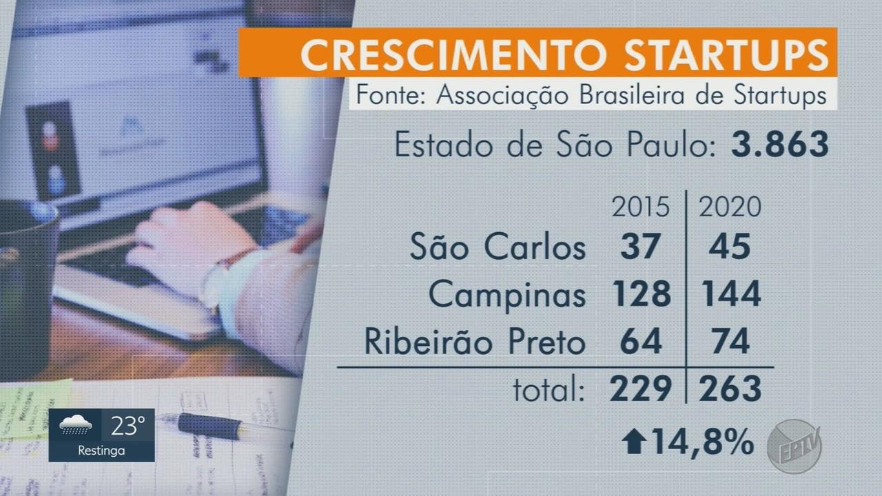 Número de startups cresce no estado de São Paulo