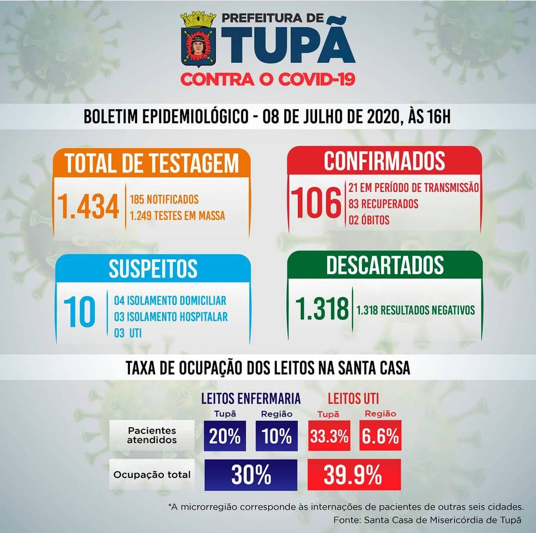 Tupã tem 106 casos confirmados de coronavírus