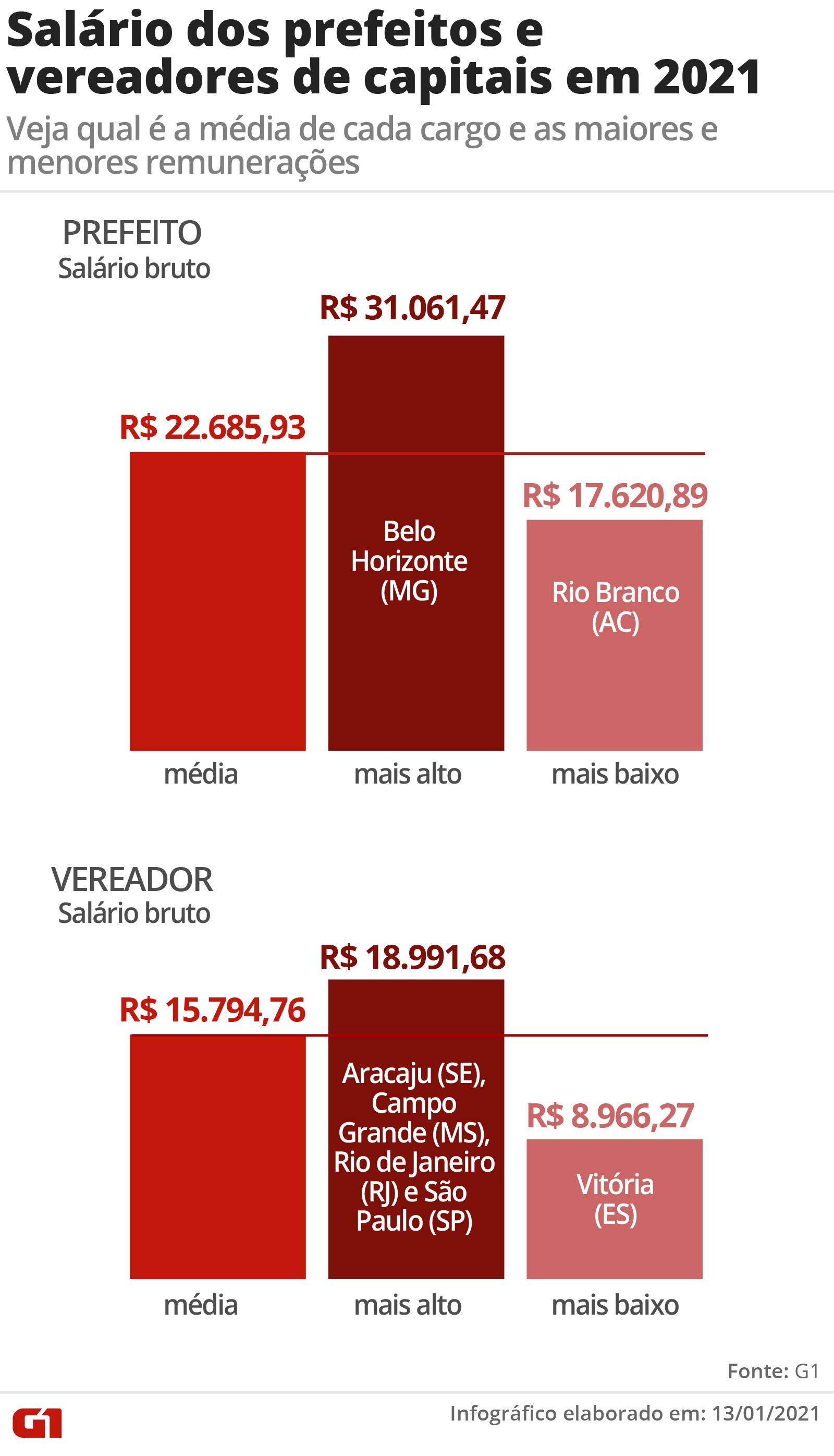 Salários dos prefeitos nas capitais variam de R$ 17,6 mil a R$ 31 mil; vereadores recebem até R$ 18,9 mil