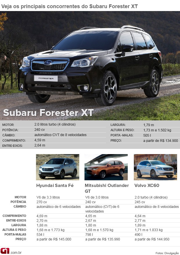 Concorrentes Subaru Forester (Foto: Arte/G1)